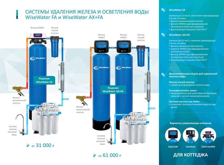 Очистка воды из колодца: обзор самых лучших и действенных способов