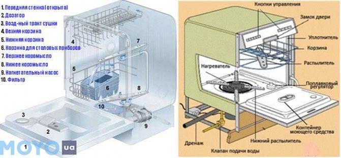 Принцип работы посудомоечной машины