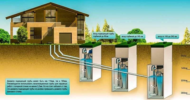 Автономная канализация в частном доме: узнать принцип работы и как выбрать лучшую систему