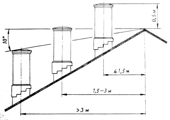 Н образный дефлектор на дымоход газового котла - отопление и водоснабжение - нюансы, которые надо знать
