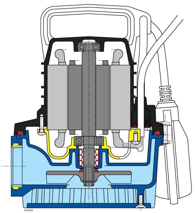 Ремонт дренажных насосов - основные неисправности и методы устранения