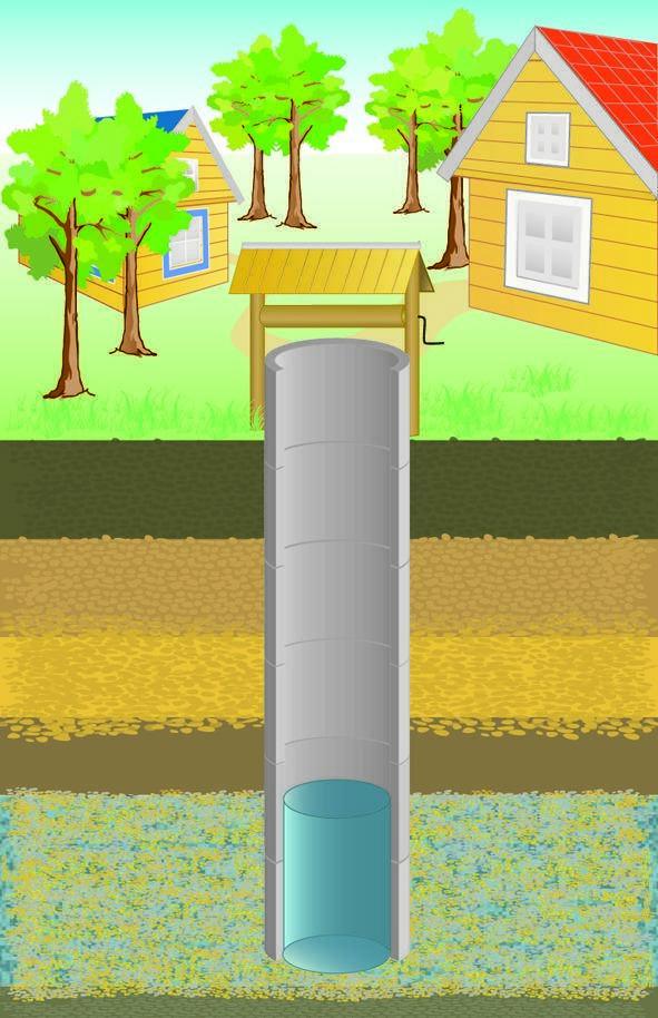 Вода на даче: колодец или скважина?