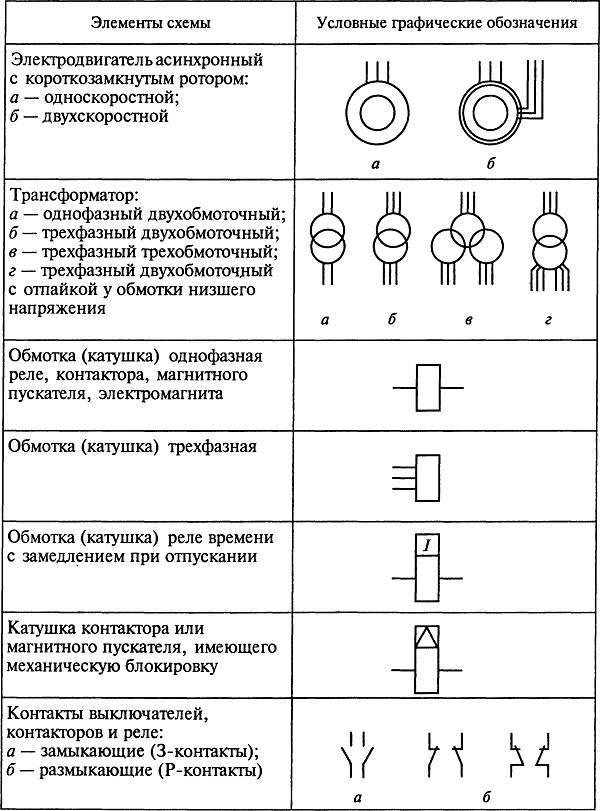 Условные обозначения в электрических схемах: графические и буквенно-цифровые обозначения