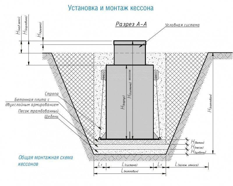 Строительство кессонов для скважины своими руками из различных материалов
