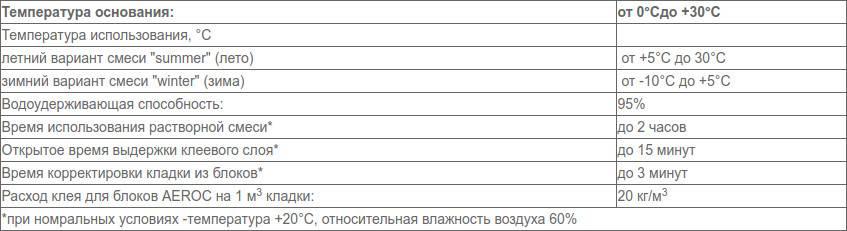 Расход клея для газобетонных блоков на 1м3: примеры расчетов + советы по выбору клея