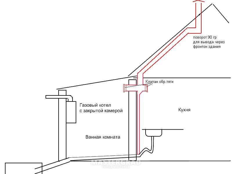 Как правильно сделать вытяжку в частном доме с выходом в стену – правила монтажа и стоимость работ