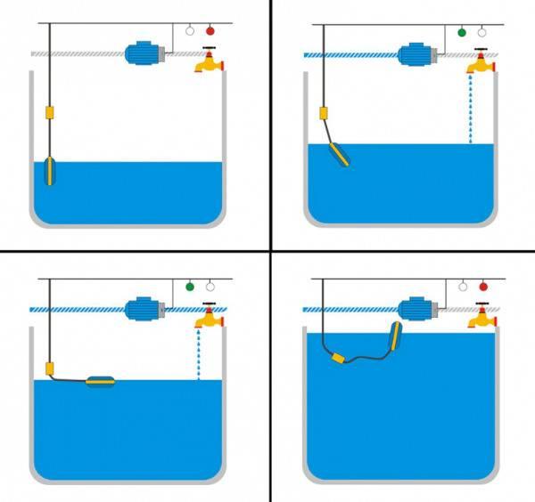 Выключатель поплавковый: назначение и эксплуатация
