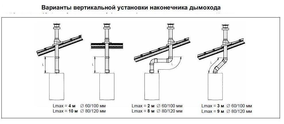 Особенности применения коаксиальных дымоходов для котлов