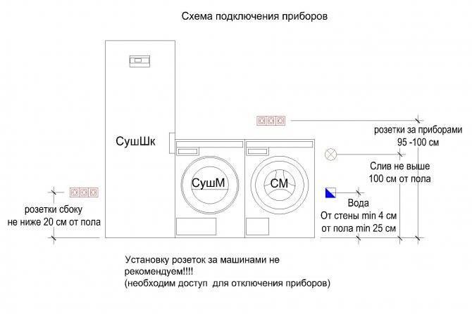 Как выбрать иустановить розетку для стиральной машины вванной