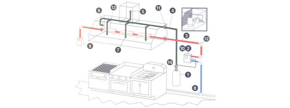 Как сооружается вентиляция на кухне: правила и схемы устройства вытяжки ???? кухня