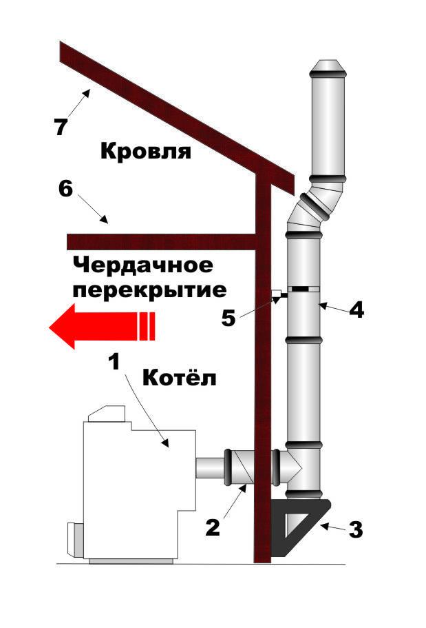 Правильный дымоход в частном доме