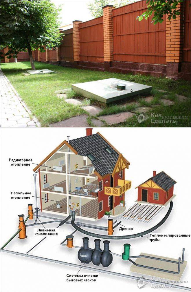 Устройство канализации в частном доме своими руками: как устроить канализацию частного дома, правила