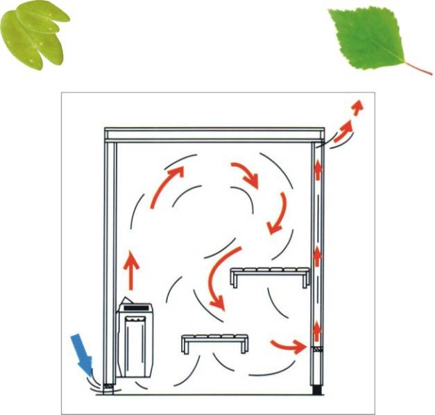 Что такое система вентиляции «басту» в бане? вентиляция в бане: схема и устройство