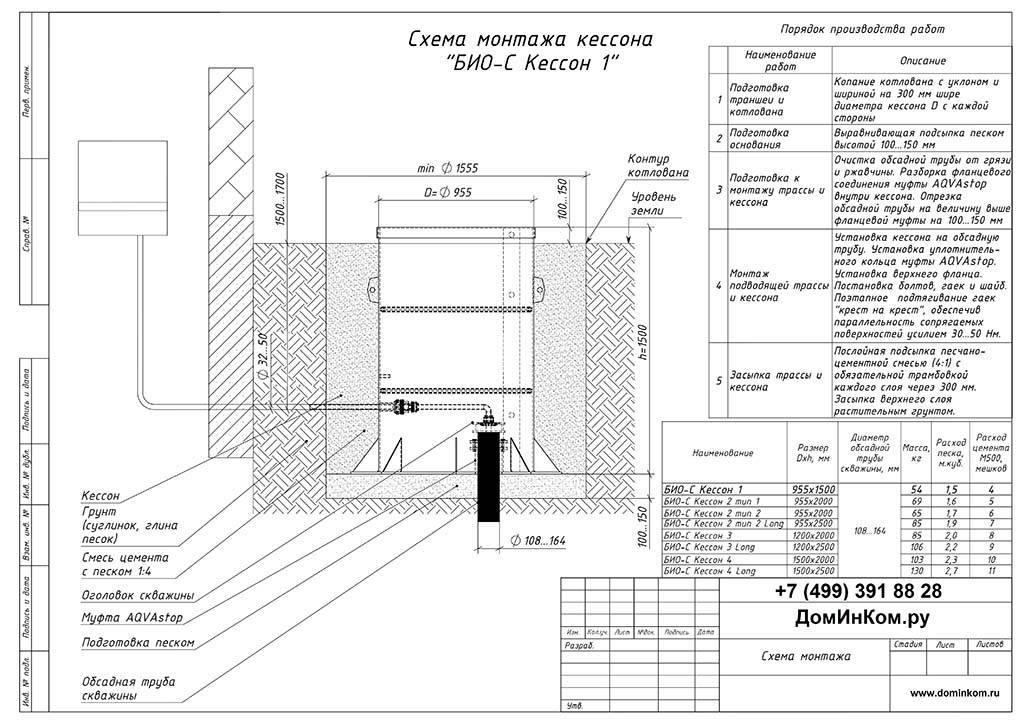 Обустройство скважины с кессоном - материалы, виды, порядок монтажа