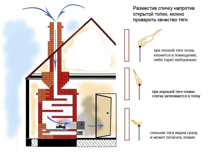Что делать, если газовый котел задувает ветром: причины, способы решения, советы и рекомендации специалистов