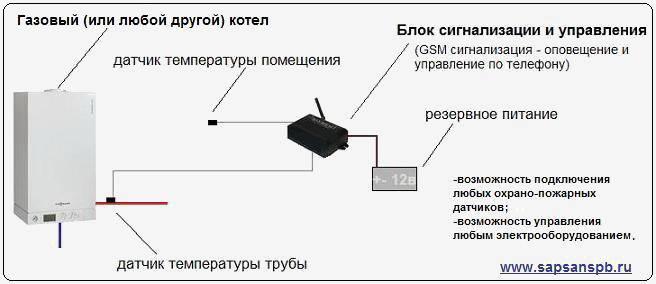 Gsm для газового котла: дистанционное управление отоплением со смартфона для частного дома