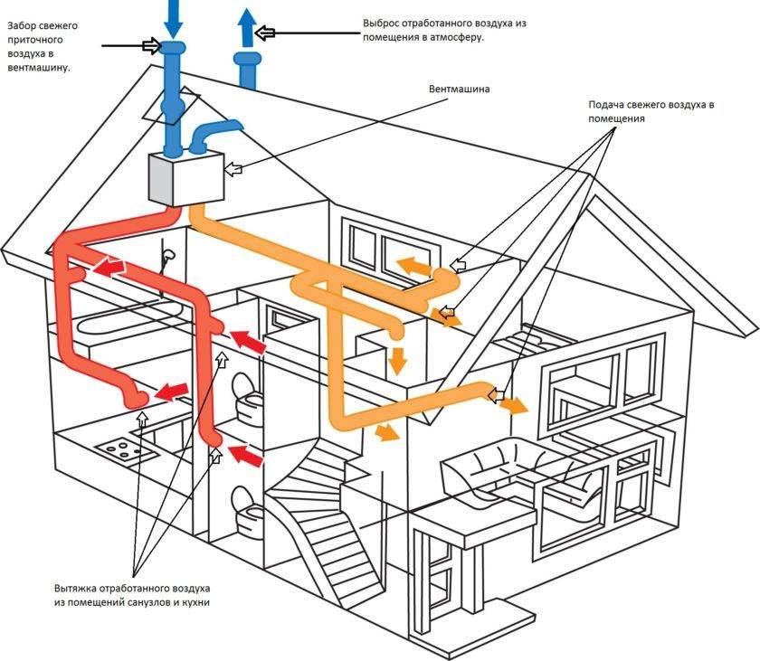 Проектирование вентиляции и кондиционирования: ликбез для владельцев недвижимости