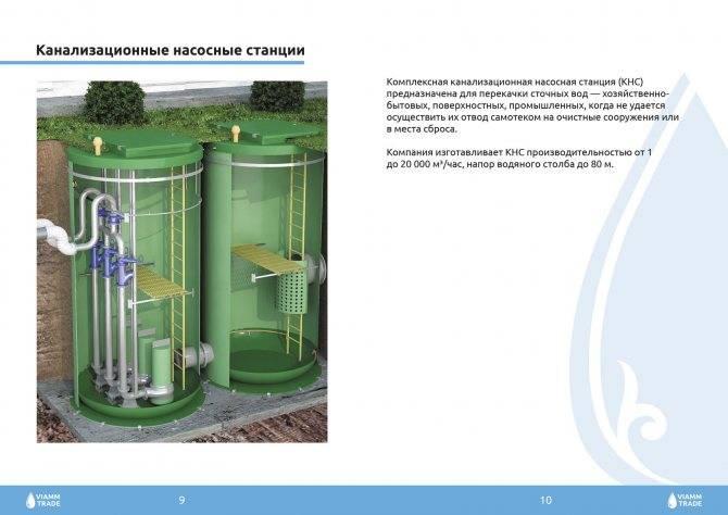 Канализационные насосные станции sfa (кнс)