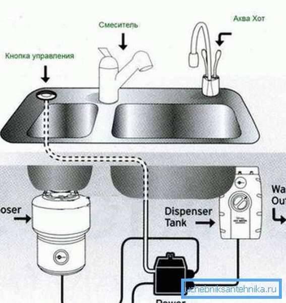 Измельчитель кухонный в раковину, диспоузер пищевых отходов