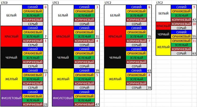 Цветовая маркировка проводов в трехфазных сетях: каким цветом обозначается фаза и ноль