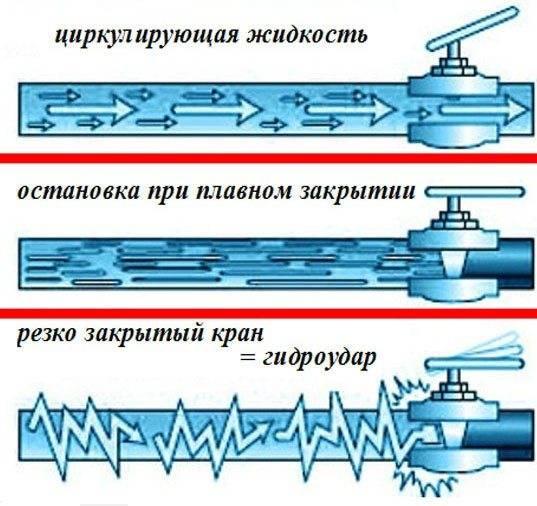 Природа гидроудара в системах водоснабжения и отопления + методы защиты от него