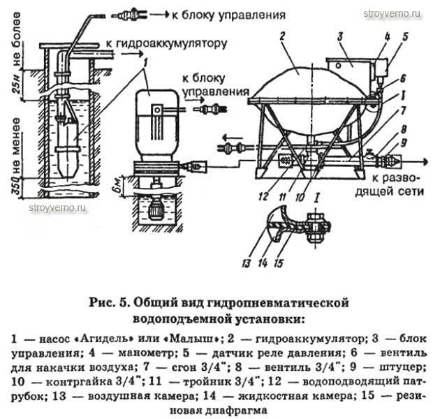 Гидроаккумулятор выбор и принцип работы
