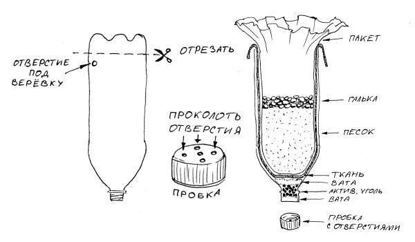 Фильтр для очистки воды своими руками: самодельные варианты - vodatyt.ru