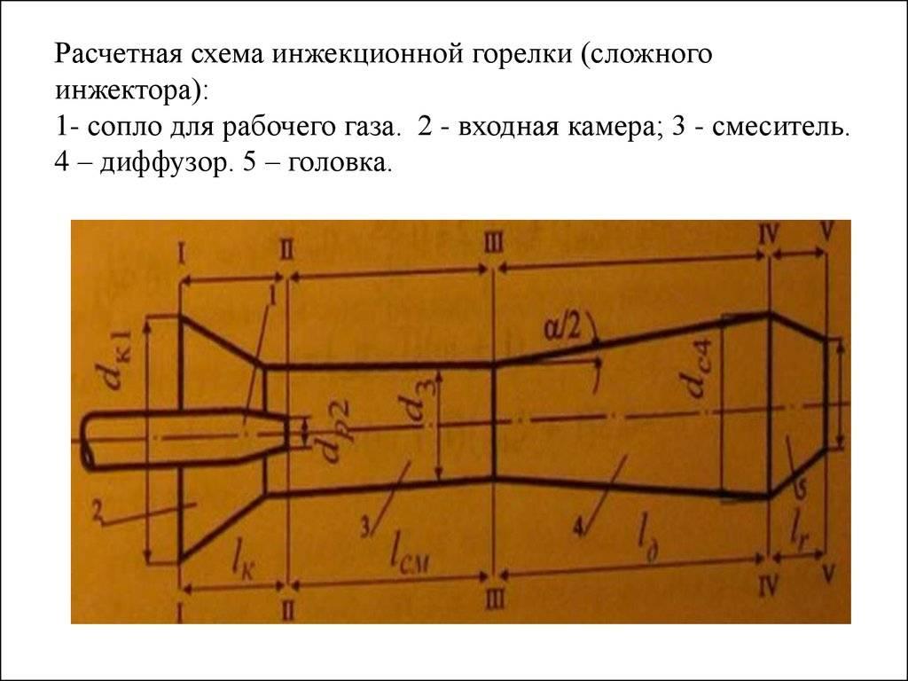 Инжекционная газовая горелка для кузнечного горна своими руками: руководство по изготовлению   твоя стройка