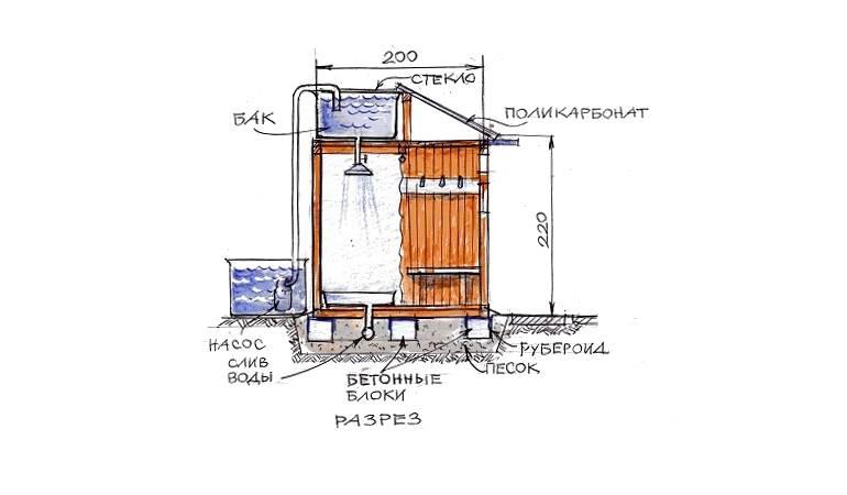 Как обустроить душ на даче без водопровода pvsservice.ru