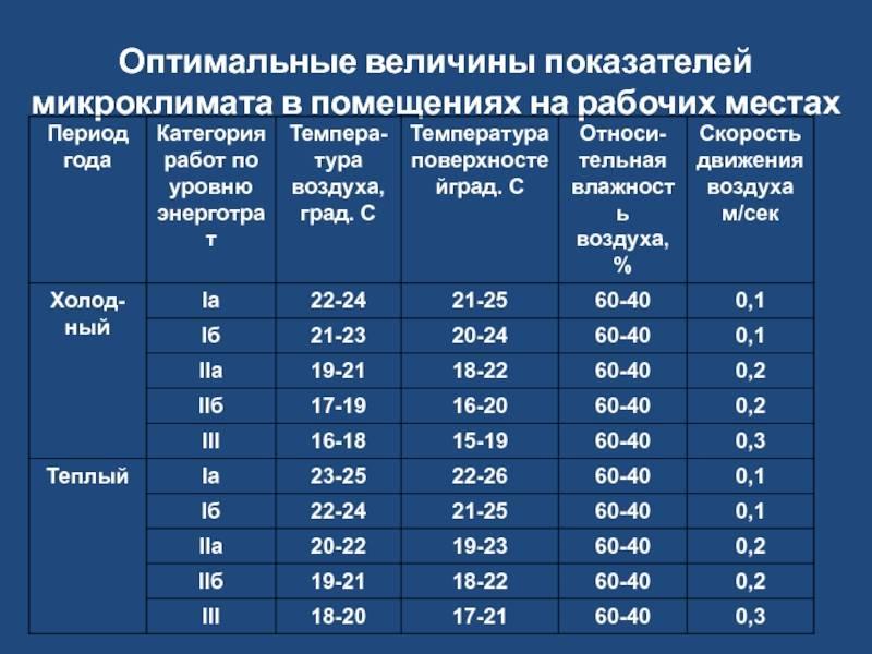 Оптимальная комнатная температура - нормативы по госту и комфортные показатели
