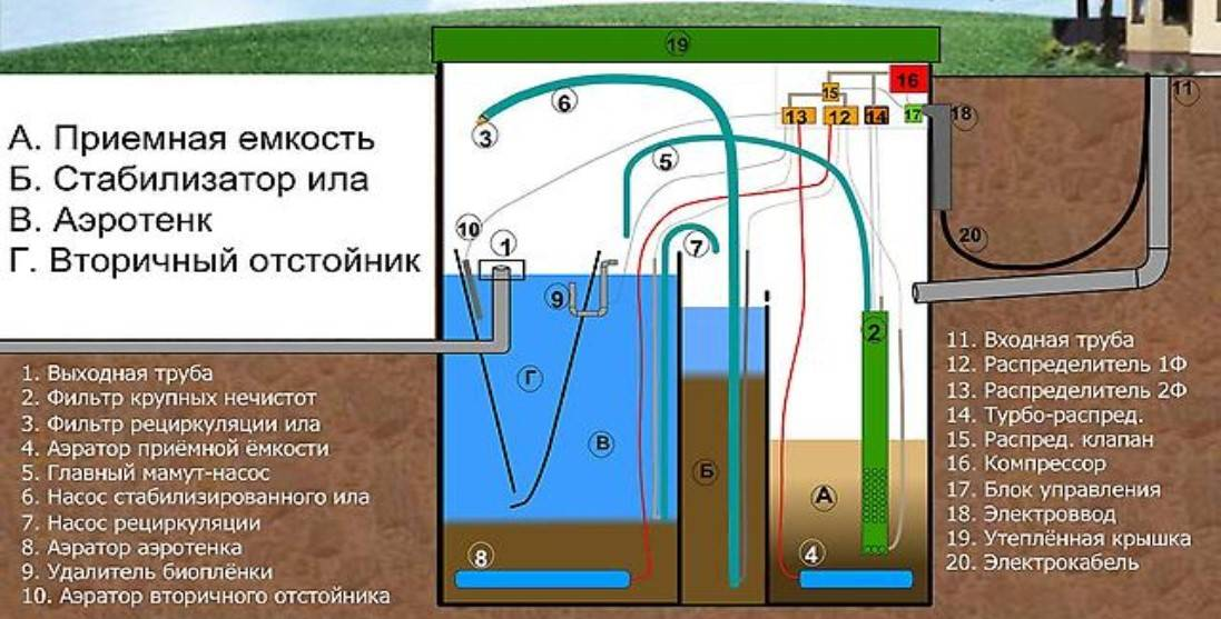 Септики дкс - все о канализации