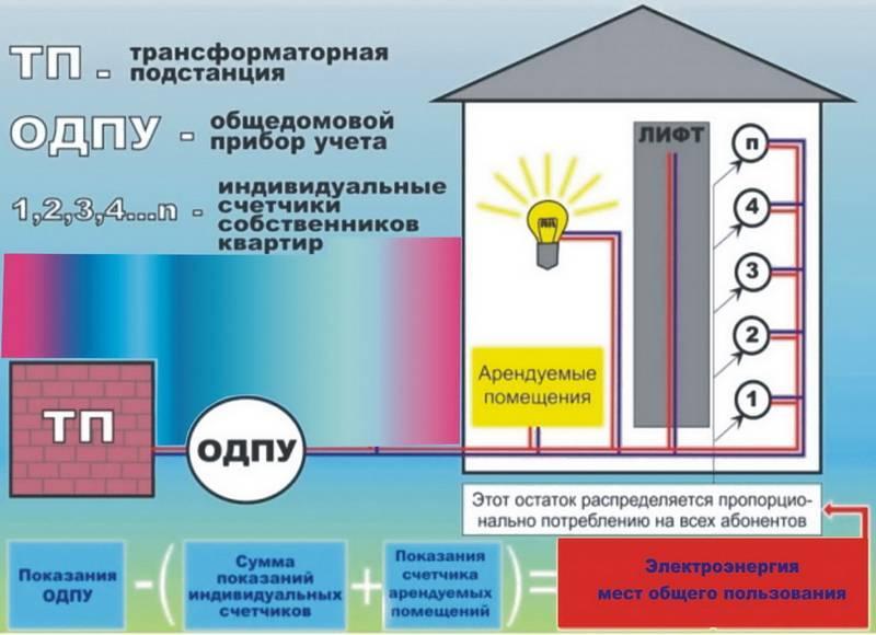 Расчет за отопление по общедомовому прибору учета: как считать по счетчику в доме, вести контроль, как посчитать по формуле