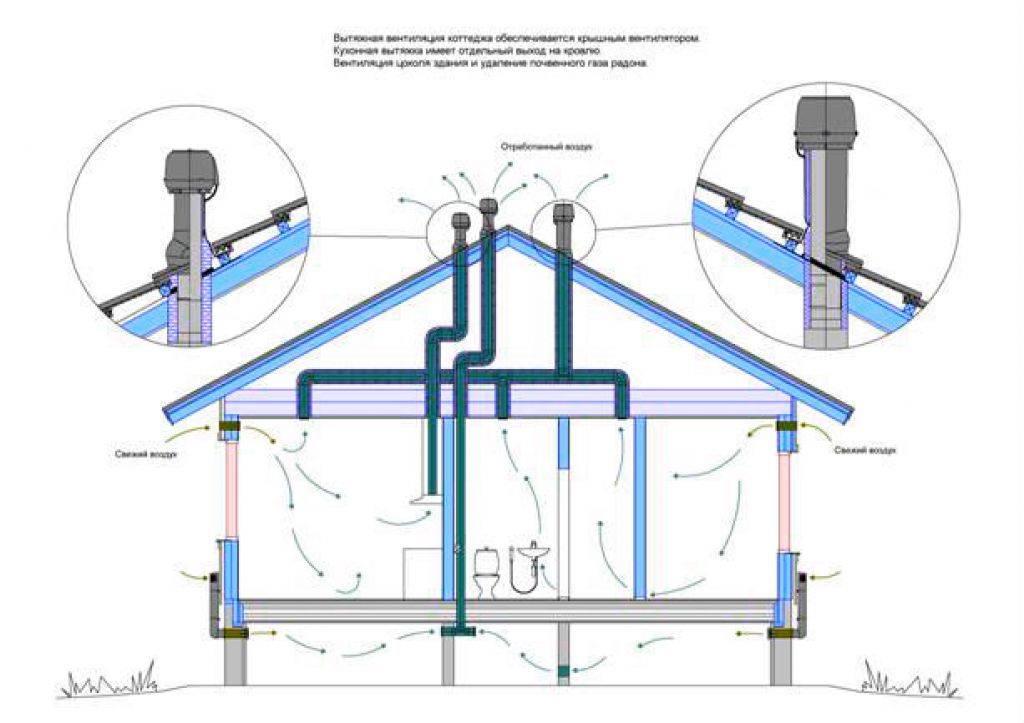 Вентиляция канализационного стояка – правила и методы