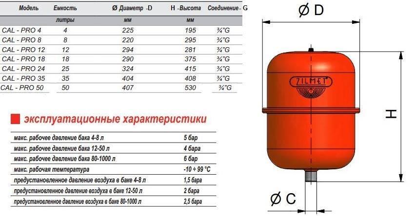 Какое давление в расширительном бачке системы отопления. нужно обязательно следить за показателями! какое должно быть давление в расширительном бачке отопления