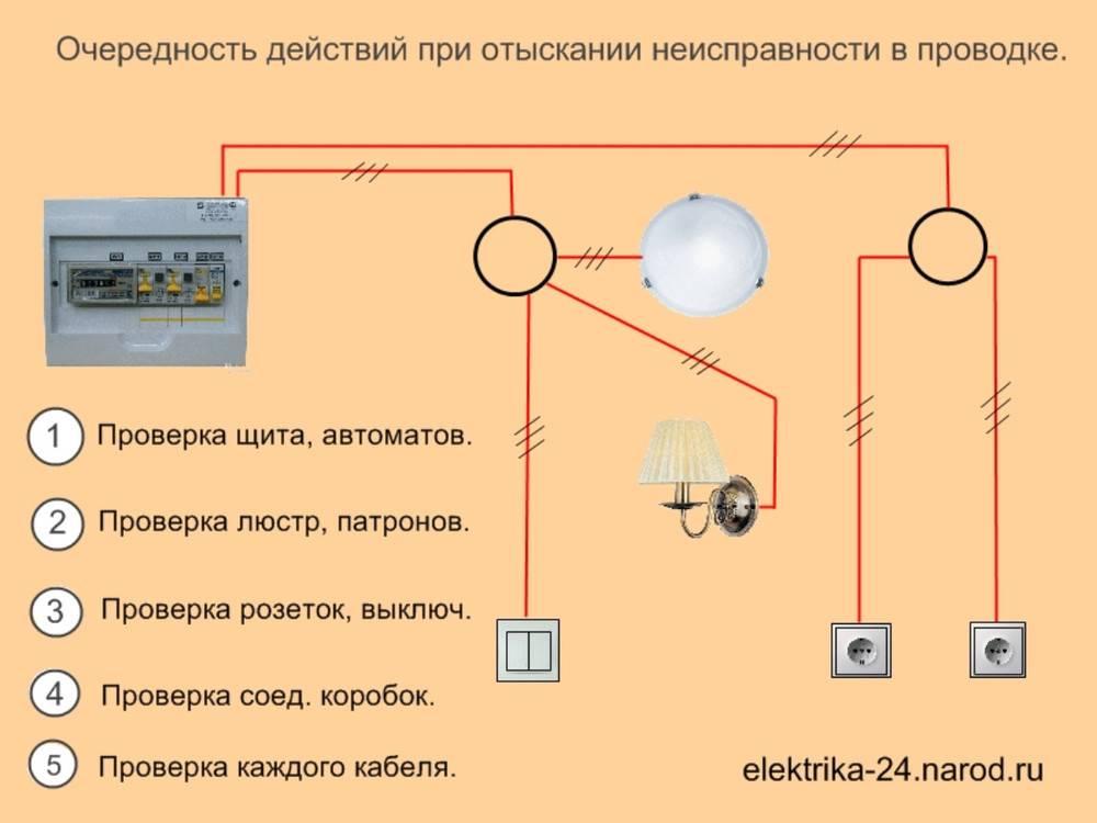 Типичные нарушения правил электромонтажа