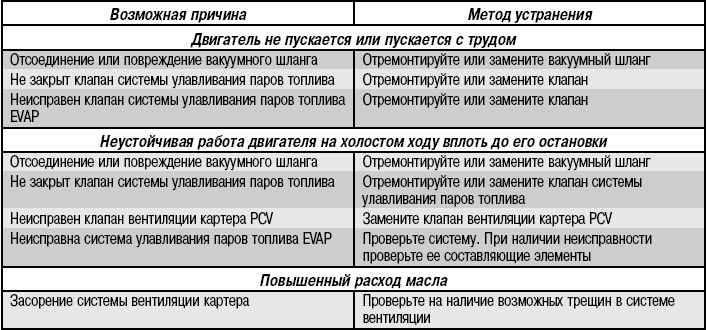 Устройство и ремонт смесителя для ванной с душем / краны и смесители / водопровод и сантехника / публикации / санитарно-технические работы