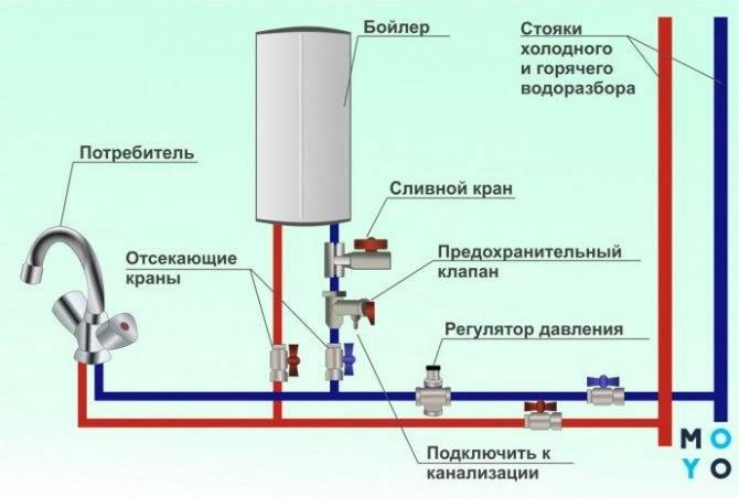 Как слить воду с бойлера: методы, их особенности, преимущества и недостатки -