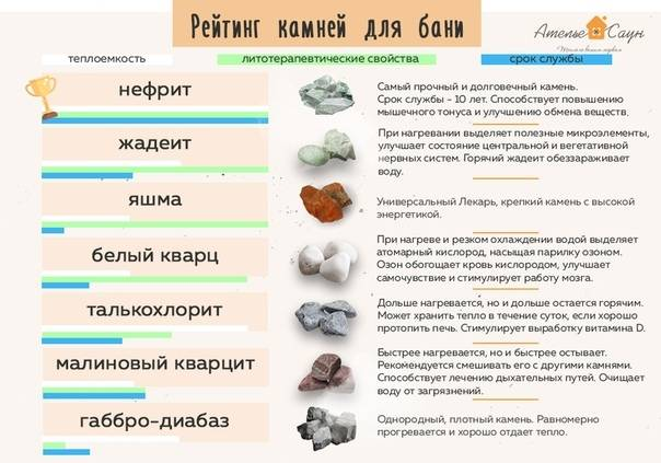 Какие лучше выбрать камни для бани в парилку и для отделки