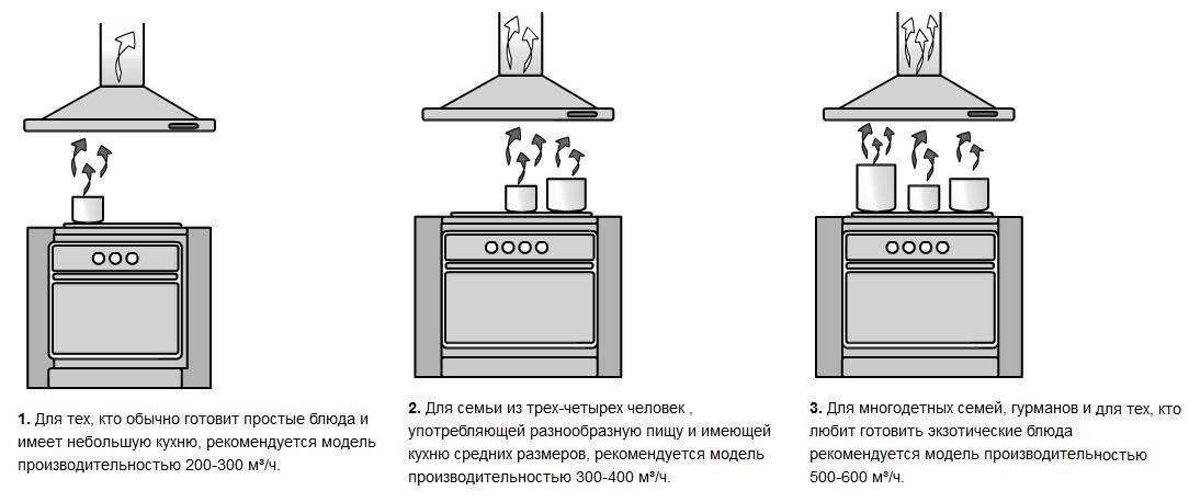 Как выбрать вытяжку над газовой плитой: какие критерии учитывать при выборе подходящей модели