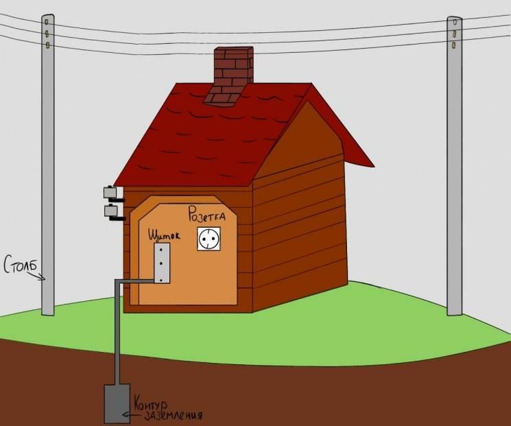Заземление газового котла в частном доме: как сделать, правильно заземлить