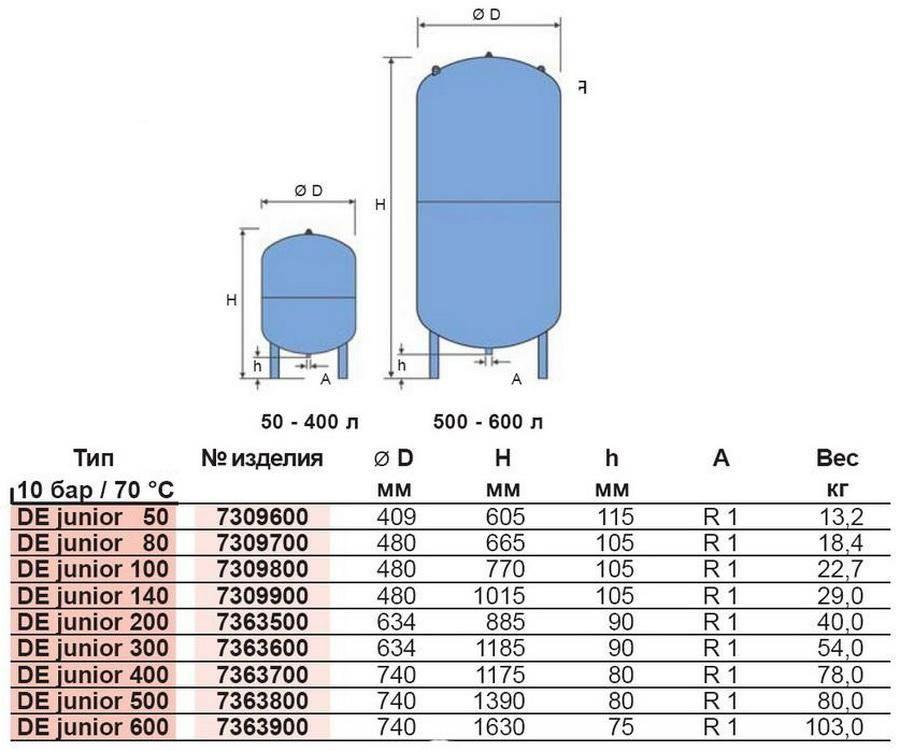 Принцип работы и устройство гидроаккумулятора – 5 ключевых функций