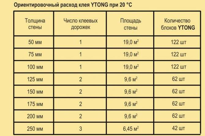 Расчет клея для газобетона, калькулятор на 1 м3: норма расхода, онлайн