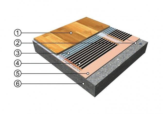 Теплый пол под ламинат на деревянный пол: пленочный, водяной, кабельный