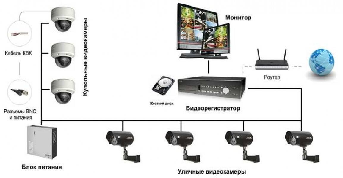 Уличное видеонаблюдение для частного дома: как выбрать уличную камеру, как собрать комплект своими руками