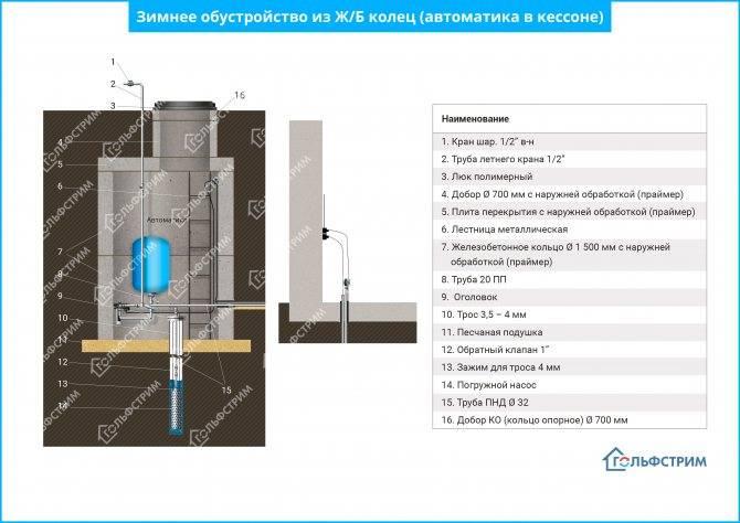 Кессон для скважины: виды, назначение, обзор технологии установки