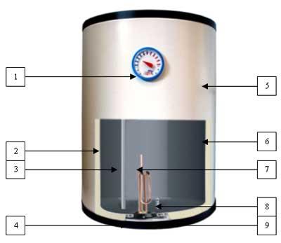 Как правильно пользоваться бойлером термекс – инструкция по эксплуатации, как работает водонагреватель thermex, электросхема оборудования для нагрева воды