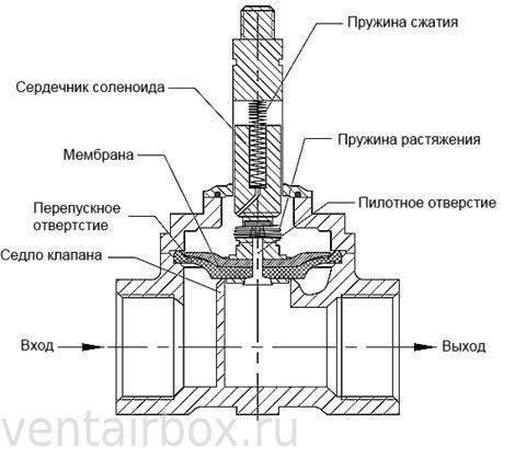 Соленоидный (электромагнитный) клапан. устройство и принцип действия