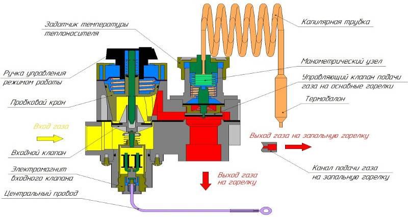 Управление газовым котлом – работа схемы и стыковка со смартфоном