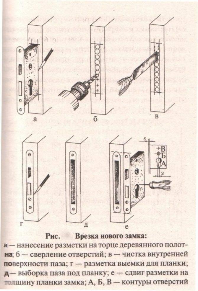 Как просто установить ручку в межкомнатную дверь своими руками — пошаговая инструкция
