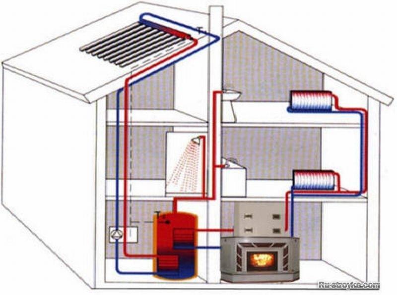 Установка парового отопления в частном доме своими руками